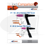 Monster16 Kit: #16 Nozzle 9/20 & 2-Series TIG Torches
