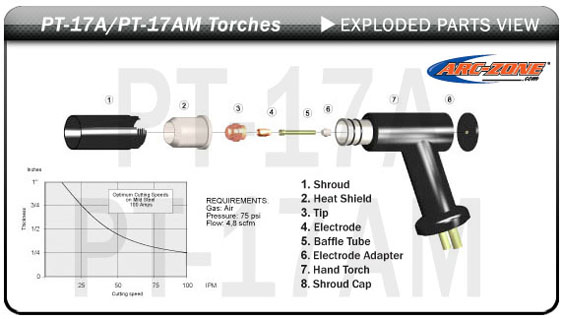 ESAB® L-Tec® PT-17A-PT-17AM Cutting Torches & Replacement Parts