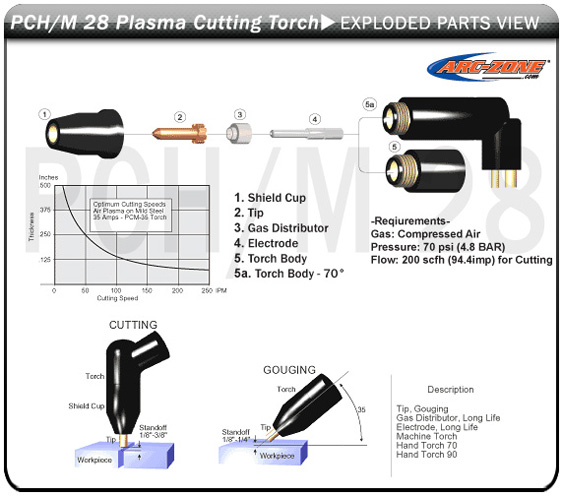 PCH/M-28 Plasma Arc Cutting Replacement Parts