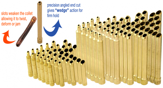 Wedge-Collet